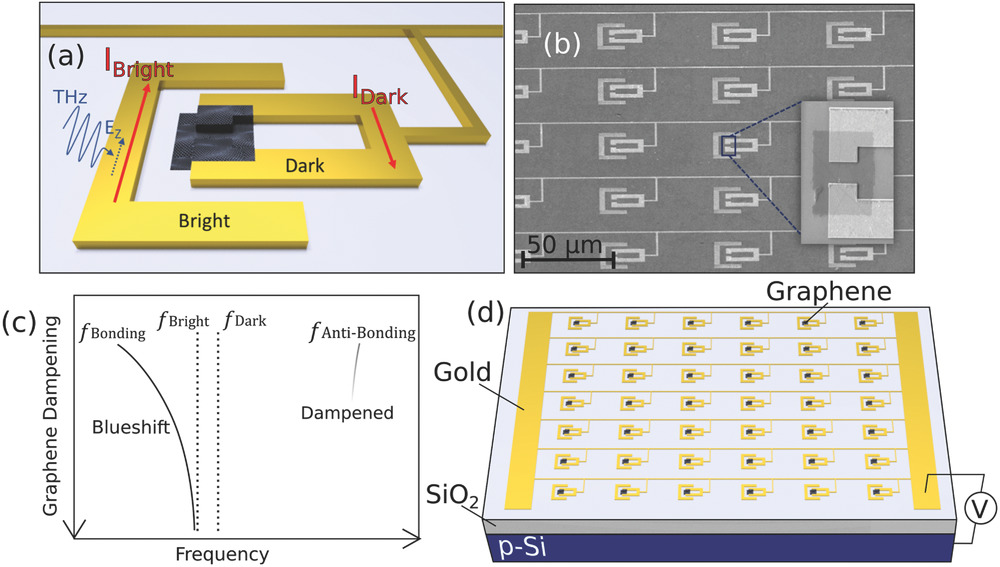 Active Control of Electromagnetically Induced Transparency in a Terahertz Metamaterial Array with Graphene for Continuous Resonance Frequency Tuning