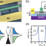 Nonequilibrium properties of graphene probed by superconducting tunnel spectroscopy