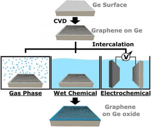 Reactive intercalation and oxidation at the buried graphene-germanium interface