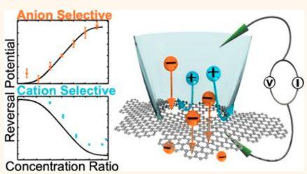 Tunable Anion Selective Transport through Mono-Layer Graphene and Hexagonal Boron Nitride