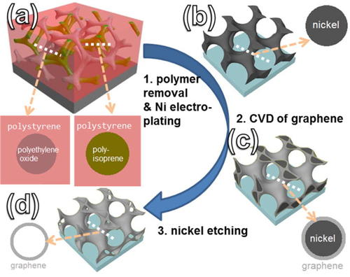 Chemical vapour deposition of freestanding sub-60 nm graphene gyroids