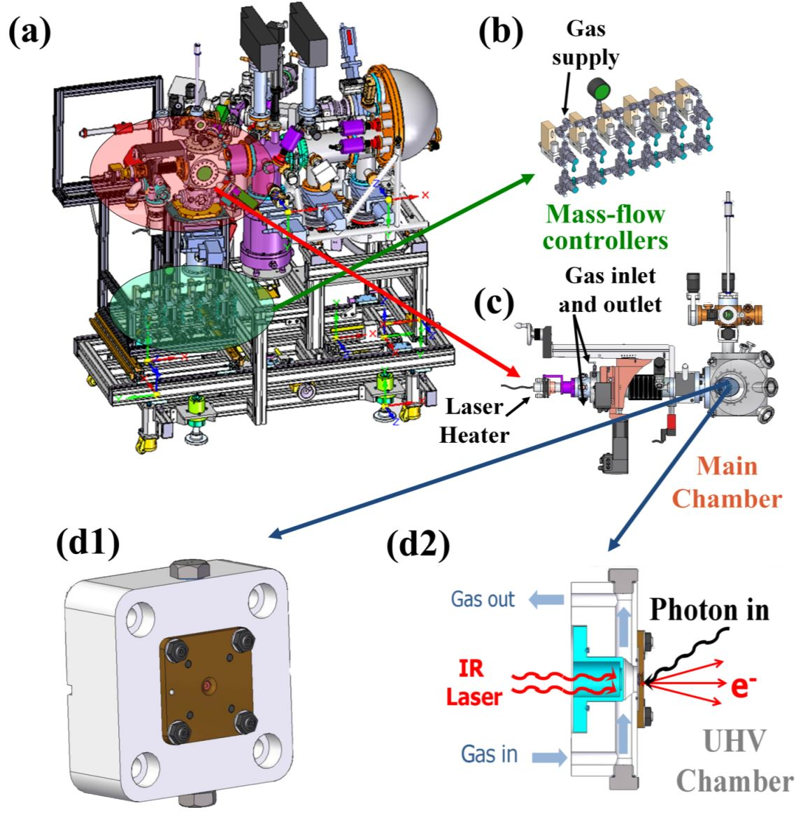 Atmospheric pressure X-ray photoelectron spectroscopy apparatus: Bridging the pressure gap