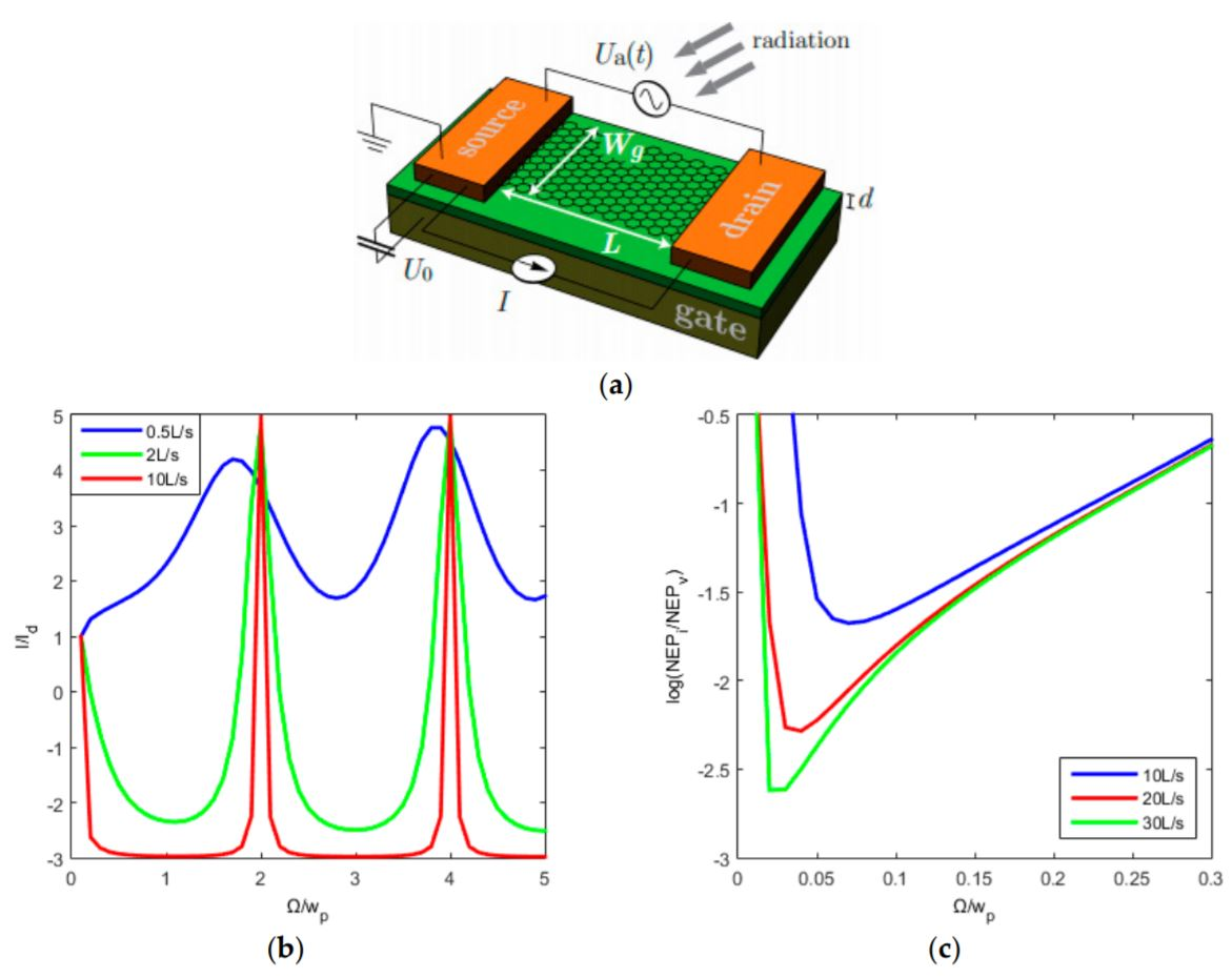 Towards a Graphene-Based Low Intensity Photon Counting Photodetector