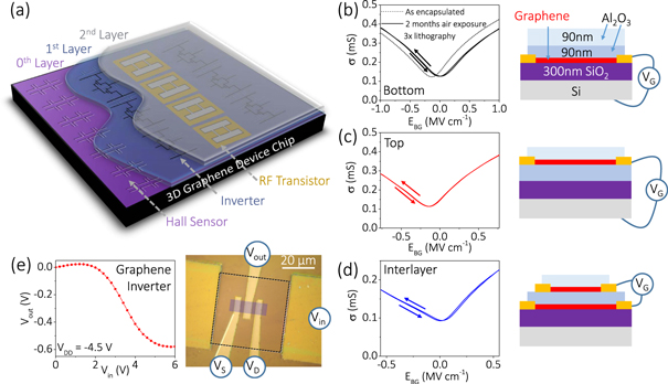 Encapsulation of graphene transistors and vertical device integration by interface engineering with atomic layer deposited oxide