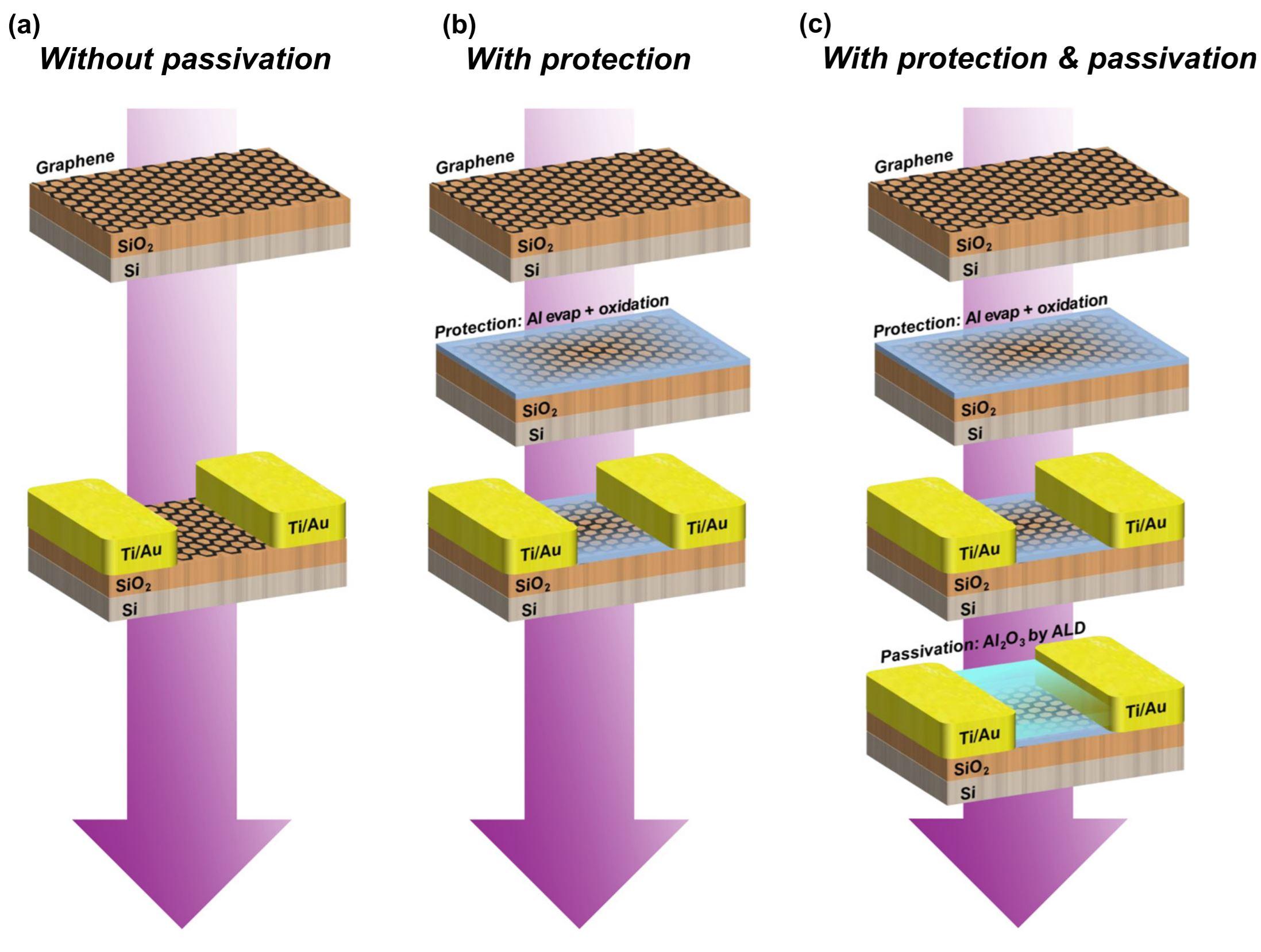 Stabilizing a graphene platform toward discrete components