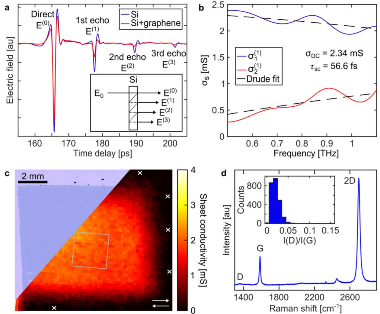 Robust mapping of electrical properties of graphene from terahertz time-domain spectroscopy with timing jitter correction