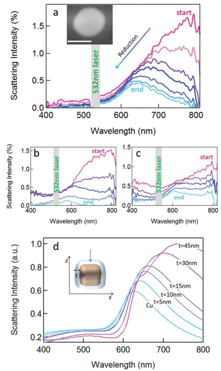 Laser-induced reduction and in-situ optical spectroscopy of individual plasmonic copper nanoparticles for catalytic reactions