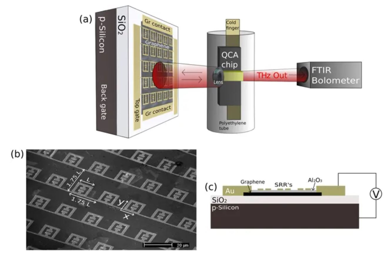External amplitude and frequency modulation of a terahertz quantum cascade laser using metamaterial/graphene devices