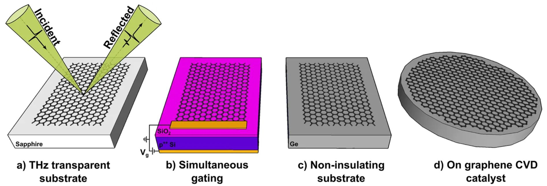 Contactless graphene conductivity mapping on a wide range of substrates with terahertz time-domain reflection spectroscopy