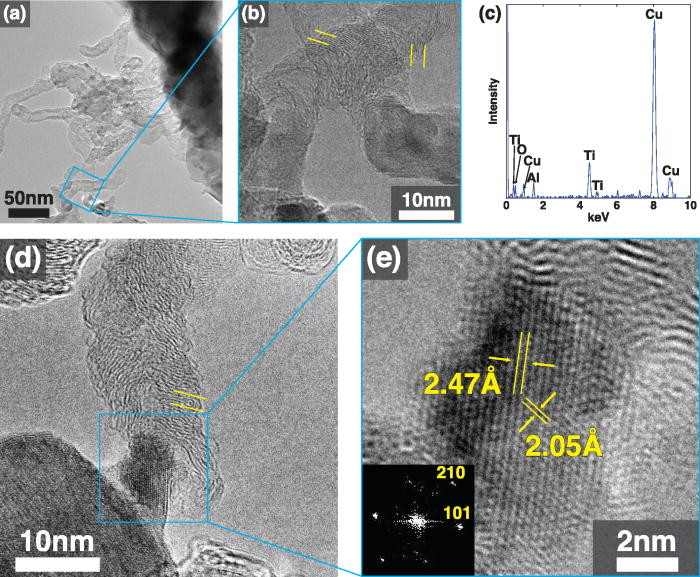 Mechanisms of titania nanoparticle mediated growth of turbostratic carbon nanotubes and nanofibers