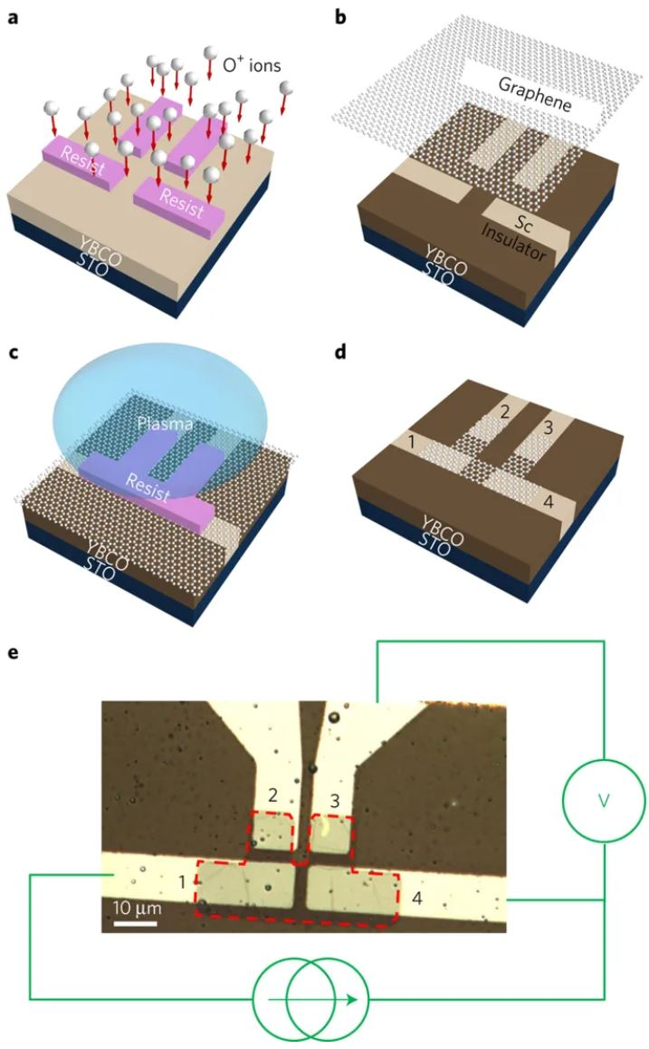 Tunable Klein-like tunnelling of high-temperature superconducting pairs into graphene
