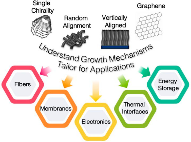 Carbon Nanotubes and Related Nanomaterials: Critical Advances and Challenges for Synthesis toward Mainstream Commercial Applications