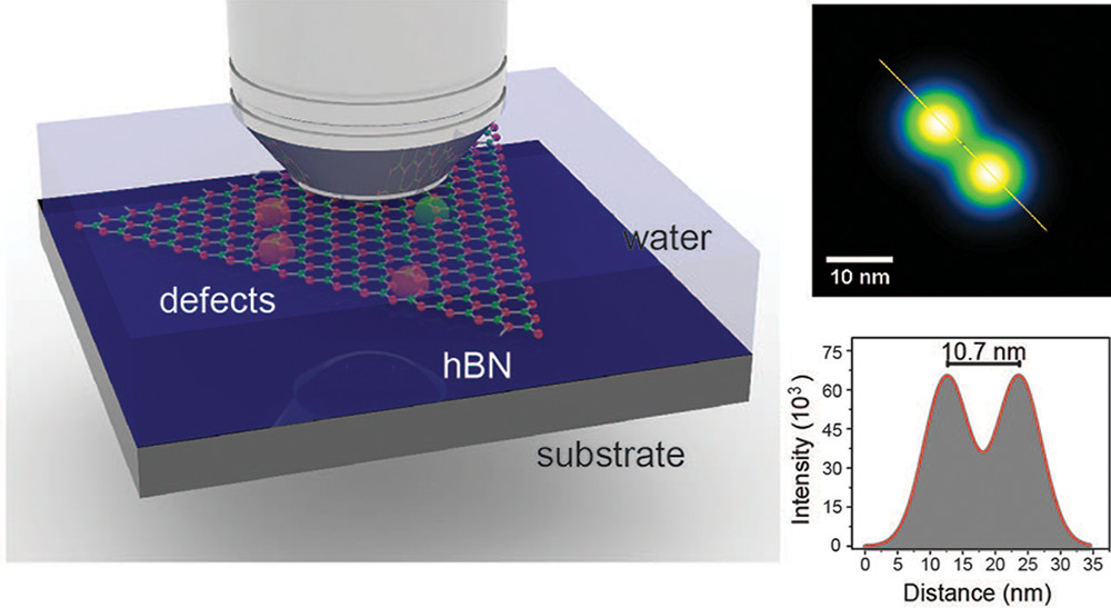 Imaging of Optically Active Defects with Nanometer Resolution