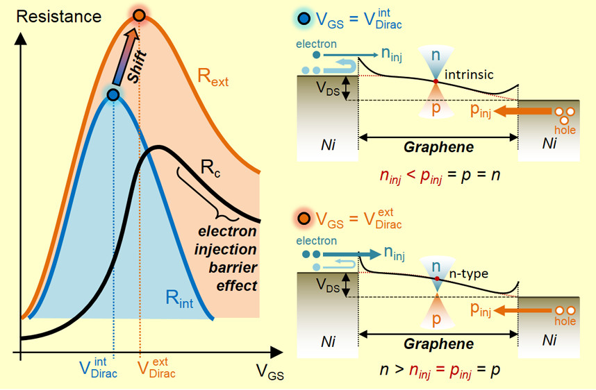 Dirac-Point Shift by Carrier Injection Barrier in Graphene Field-Effect Transistor Operation at Room Temperature