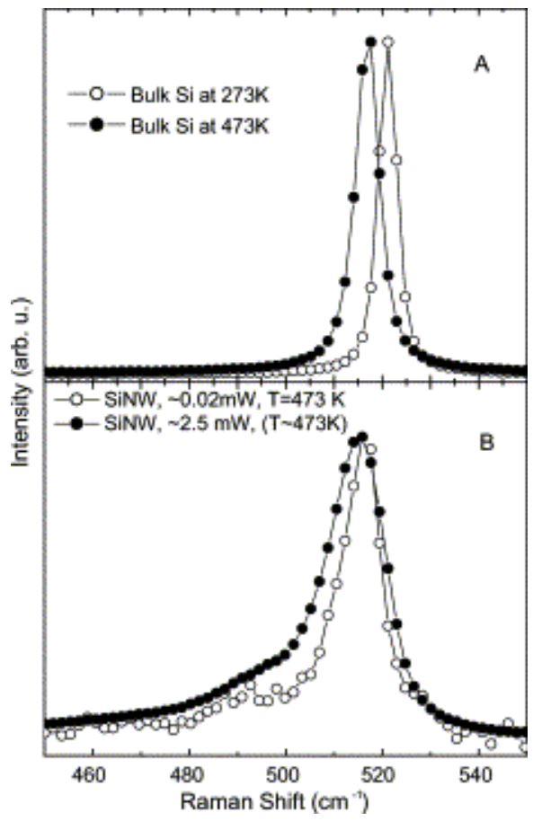 Raman Spectrum of silicon nanowires
