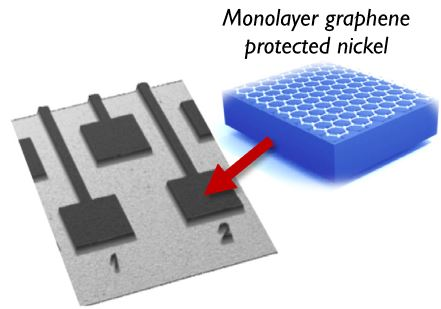 Protecting nickel with graphene spin-filtering membranes: A single layer is enough