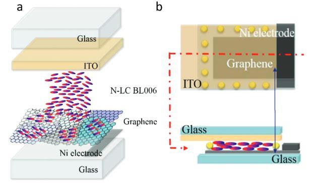 Hybrid graphene nematic liquid crystal light scattering device