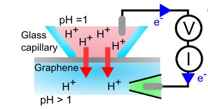 Measuring the proton selectivity of graphene membranes