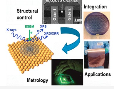 CVD-Enabled Graphene Manufacture and Technology