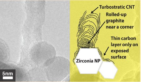 CVD Growth of Carbon Nanostructures from Zirconia: Mechanisms and a Method for Enhancing Yield