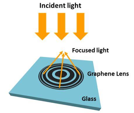Graphene-Based Ultrathin Flat Lenses