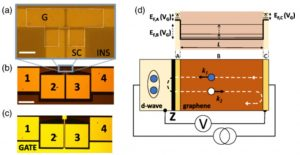 Long-Range Propagation and Interference of d-Wave Superconducting Pairs in Graphene