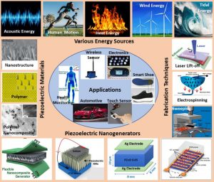 Piezoelectric Materials for Energy Harvesting and Sensing Applications: Roadmap for Future Smart Materials