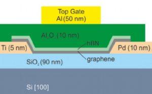 Plasma-Enhanced Atomic Layer Deposition of Al2O3 on Graphene Using Monolayer hBN as Interfacial Layer