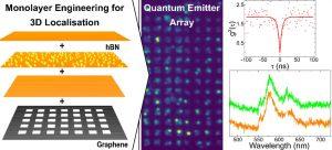 Quantum Emitter Localization in Layer-Engineered Hexagonal Boron Nitride